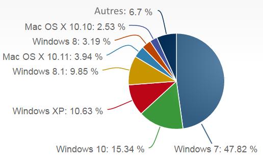 Parts de marché Windows 10 en mai 2016